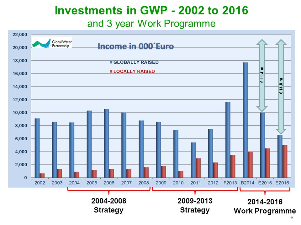 6 Investments in GWP to 2016 and 3 year Work Programme Strategy Strategy Work Programme € 11.4 m € 14.8 m
