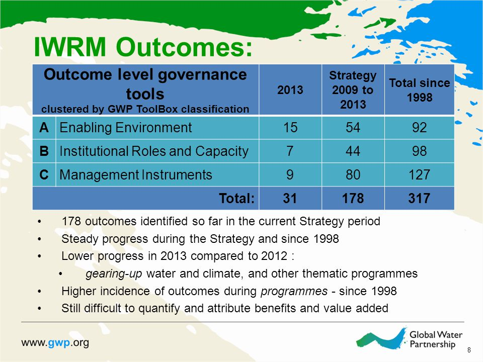 8 IWRM Outcomes: 178 outcomes identified so far in the current Strategy period Steady progress during the Strategy and since 1998 Lower progress in 2013 compared to 2012 : gearing-up water and climate, and other thematic programmes Higher incidence of outcomes during programmes - since 1998 Still difficult to quantify and attribute benefits and value added Outcome level governance tools clustered by GWP ToolBox classification 2013 Strategy 2009 to 2013 Total since 1998 AEnabling Environment BInstitutional Roles and Capacity74498 CManagement Instruments Total: