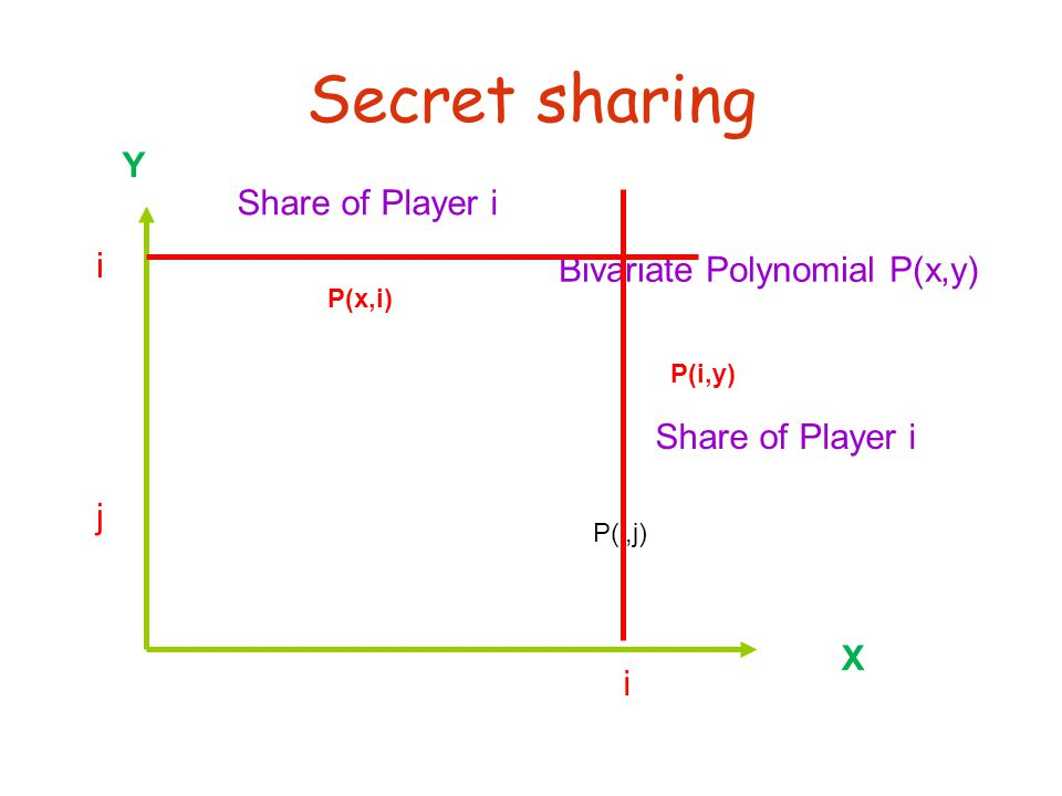 Secret sharing X Y i j P(i,j) Bivariate Polynomial P(x,y) i Share of Player i P(i,y) P(x,i)