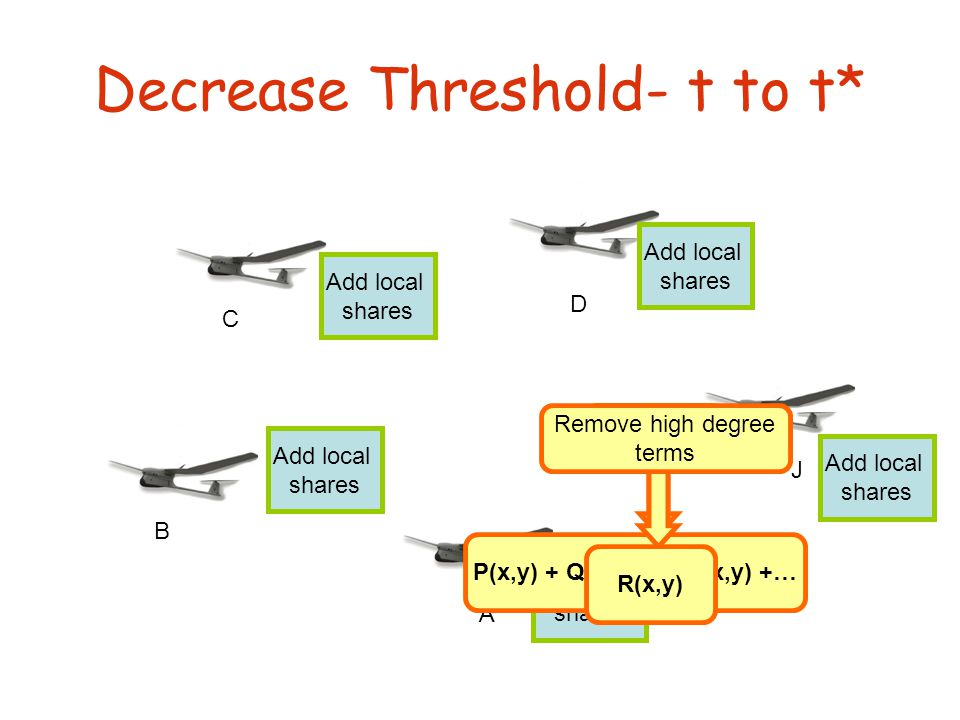 Decrease Threshold- t to t* J B D C A Add local shares Add local shares Add local shares Add local shares Add local shares Interpolate P(x,y) + Q A (x,y) + Q B (x,y) +… Remove high degree terms R(x,y)