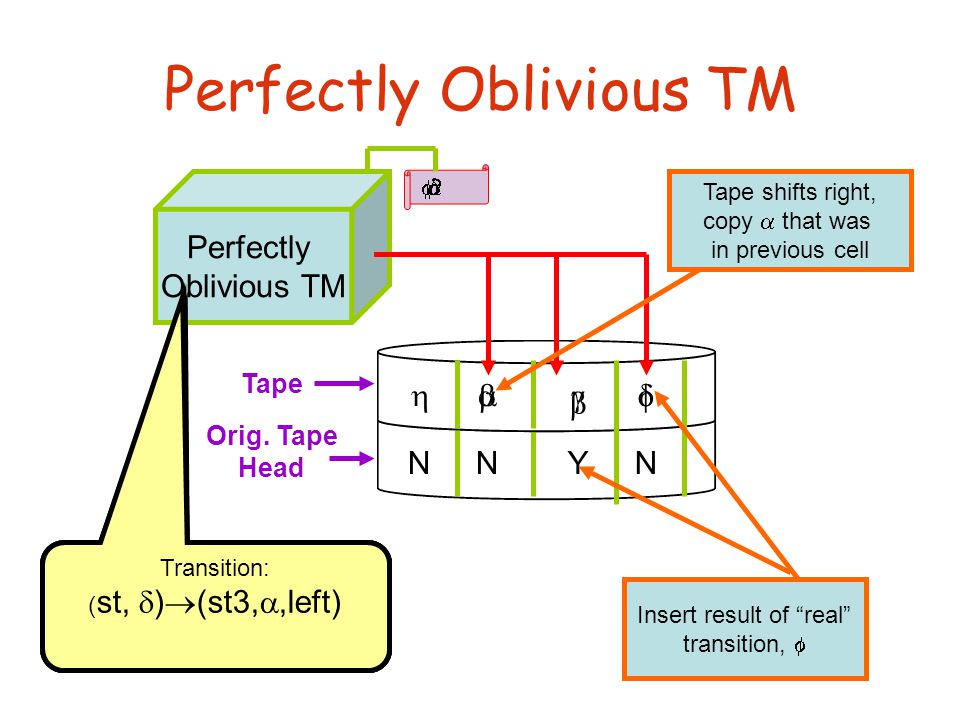 NNYN Perfectly Oblivious TM Perfectly Oblivious TM  Tape Orig.
