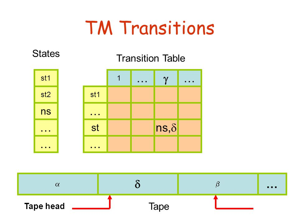 TM Transitions    … Tape Tape head st1 st2 … st … States Transition Table st1 … … 1 …… ns,  st   ns …
