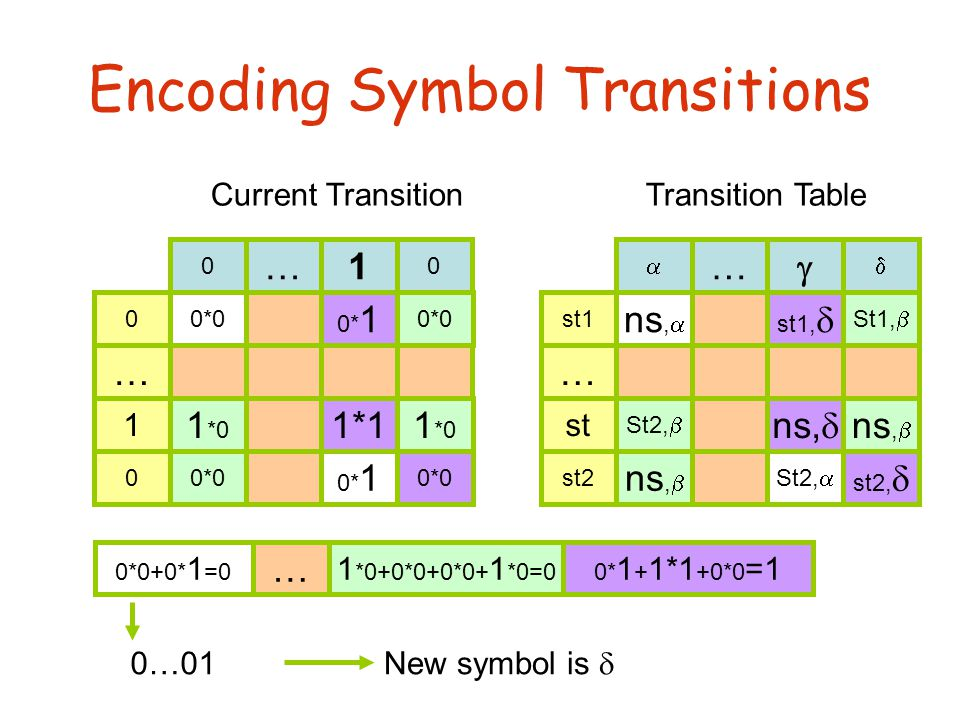 Encoding Symbol Transitions Transition Table st1 … st2  …  ns,  st1,  St1,  St2,  ns,  St2,  st2,  ns,  st  Current Transition 0 … 0 0 … 0 0*0 0* 1 0*0 1 *0 0*0 0* 1 0*0 1*1 1 1 st1,  ns,  st2,  0* 1 1*1 0*0 St1,  ns,  St2,  ns,  0*0 1 *0 0*0 ns,  St2,  0*0 0* 1 0*0+0* 1 =0 … 1 *0+0*0+0*0+ 1 *0=00* 1 + 1*1 +0*0 =1 0…01 New symbol is 