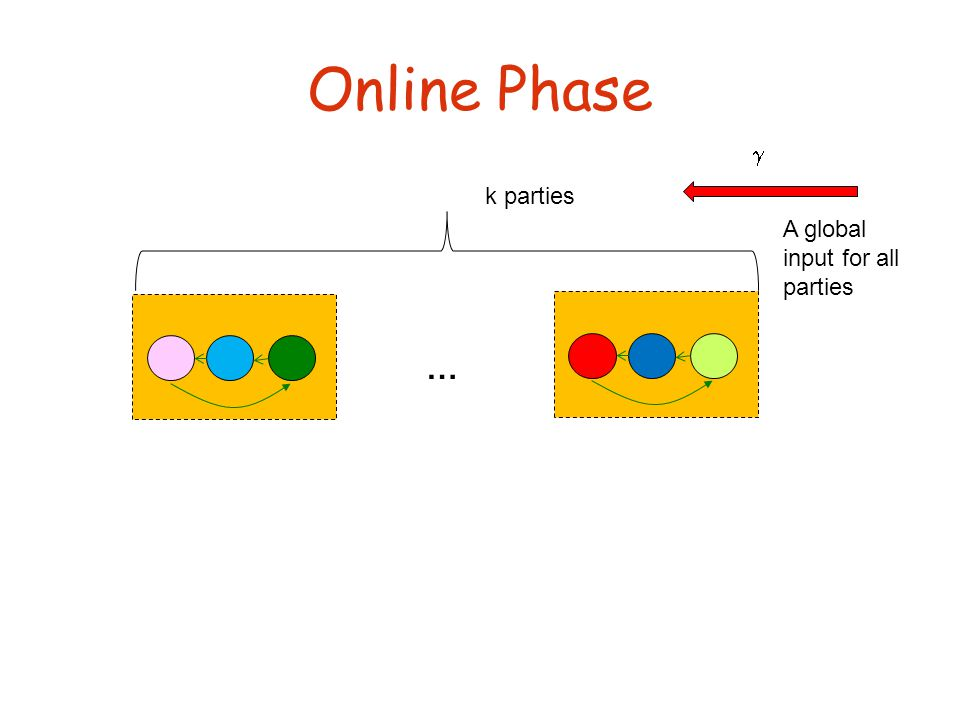 Online Phase  … k parties A global input for all parties