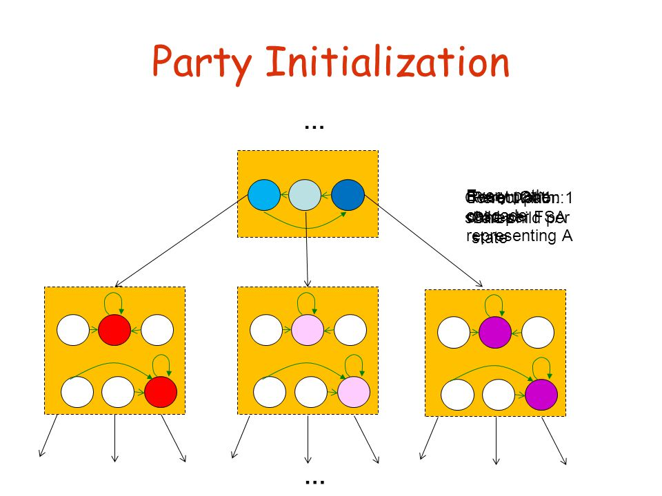 Party Initialization … … Permutation: One child per state Reset: One child per FSA Every path: cascade representing A Correct path: 1 shares