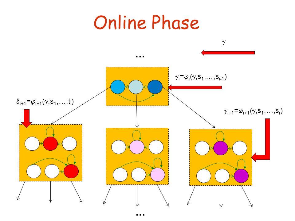 Online Phase … …   i =  i ( ,s 1,…,s i-1 )  i+1 =  i+1 ( ,s 1,…,s i )  i+1 =  i+1 ( ,s 1,…,t i )