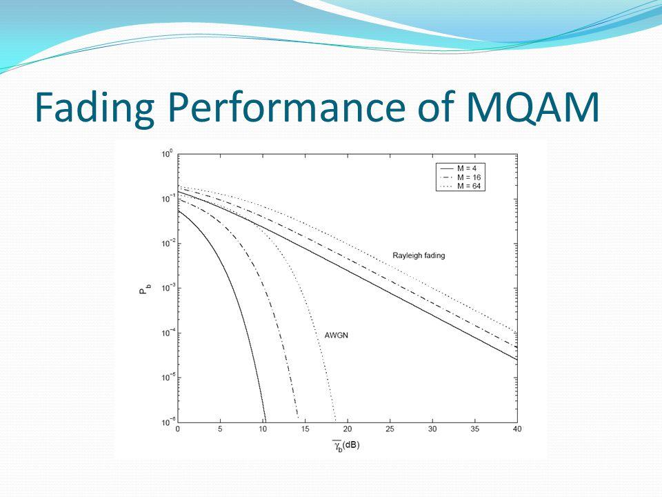 Fading Performance of MQAM