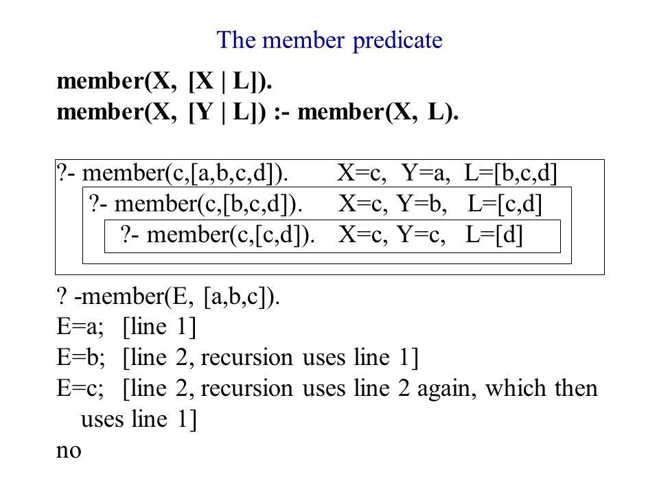 The member predicate member(X, [X | L]). member(X, [Y | L]) :- member(X, L).