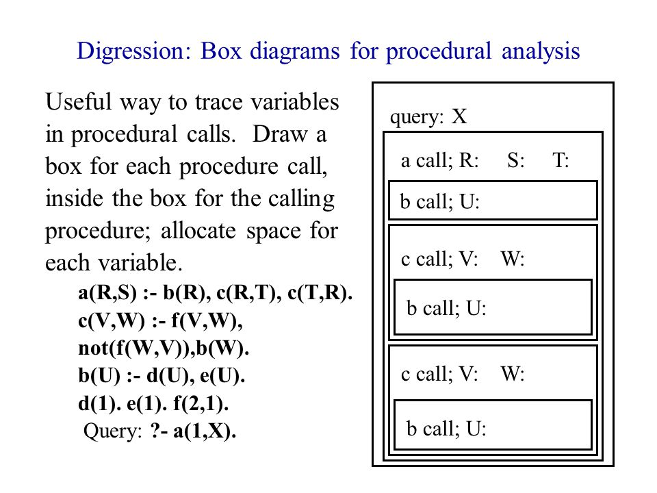 Digression: Box diagrams for procedural analysis Useful way to trace variables in procedural calls.