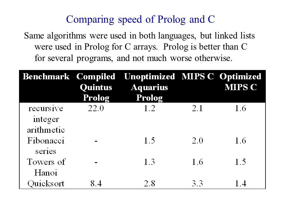 Comparing speed of Prolog and C Same algorithms were used in both languages, but linked lists were used in Prolog for C arrays.