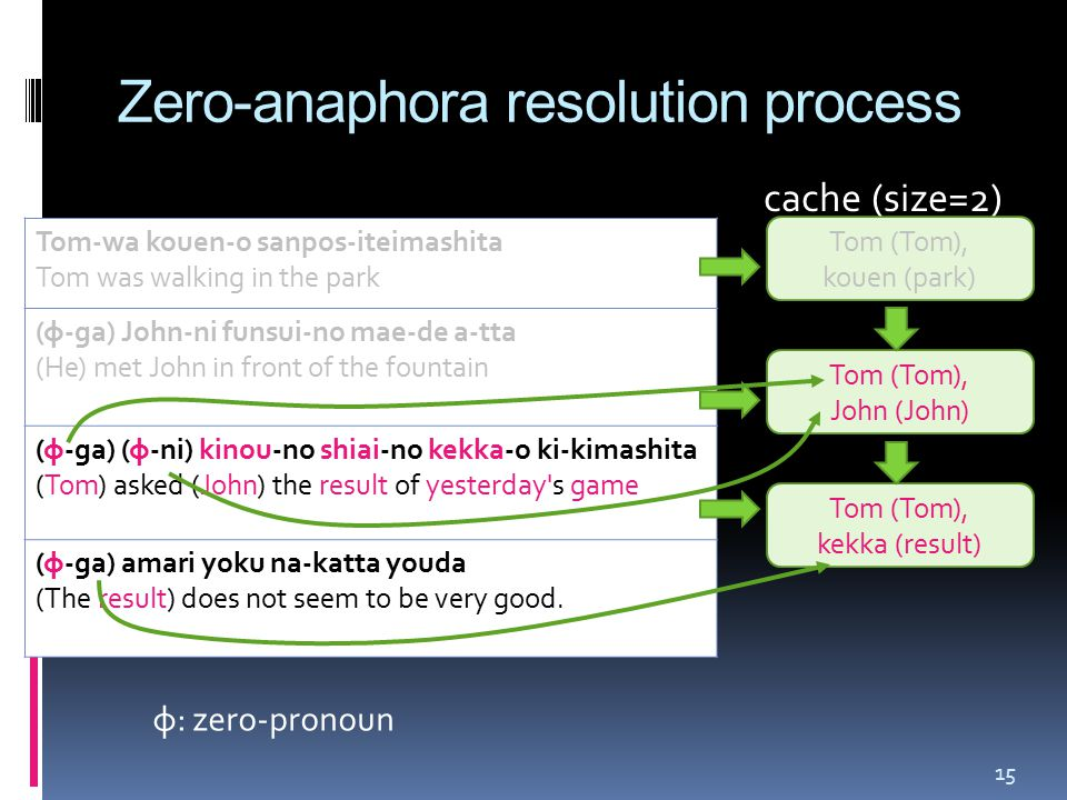 Zero-anaphora resolution process Tom-wa kouen-o sanpos-iteimashita Tom was walking in the park (φ-ga) John-ni funsui-no mae-de a-tta (He) met John in front of the fountain (φ-ga) (φ-ni) kinou-no shiai-no kekka-o ki-kimashita (Tom) asked (John) the result of yesterday s game (φ-ga) amari yoku na-katta youda (The result) does not seem to be very good.
