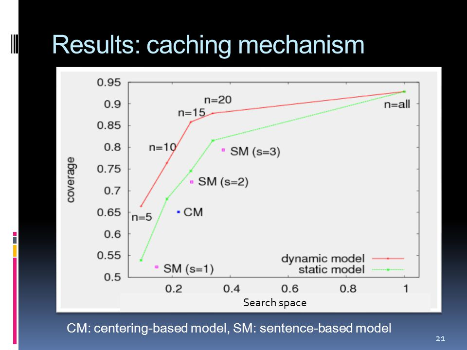 Results: caching mechanism Search space CM: centering-based model, SM: sentence-based model 21