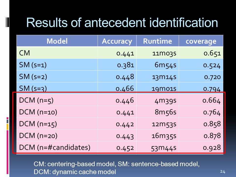 Results of antecedent identification ModelAccuracyRuntimecoverage CM0.44111m03s0.651 SM (s=1)0.3816m54s0.524 SM (s=2)0.44813m14s0.720 SM (s=3)0.46619m