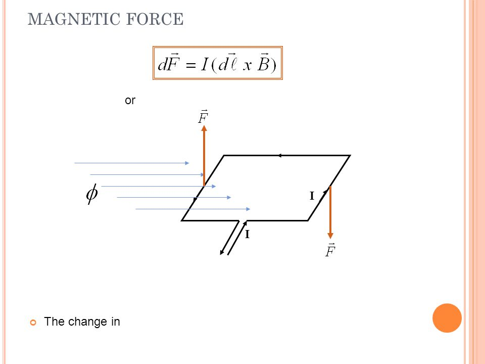 MAGNETIC FORCE The change in or I I