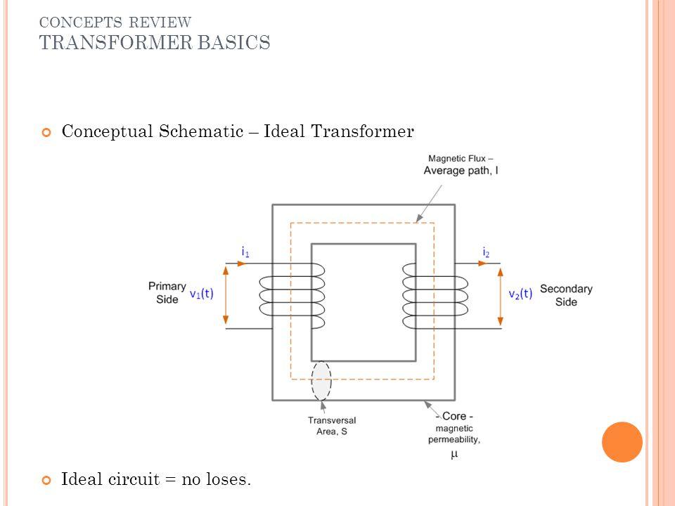 CONCEPTS REVIEW TRANSFORMER BASICS Conceptual Schematic – Ideal Transformer Ideal circuit = no loses.