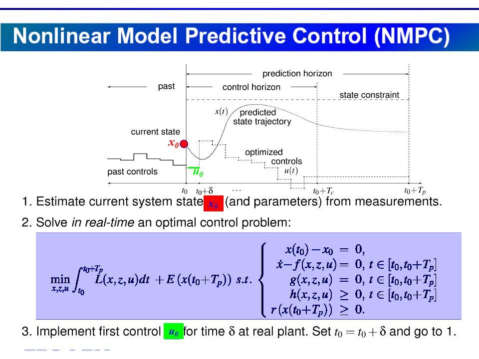 Center of Excellence for Optimization in Engineering H. J. Ferreau, G. Lorini, M. Diehl Fast NMPC of Gasoline Engines x0x0 x0x0 u0u0 u0u0 Principle of