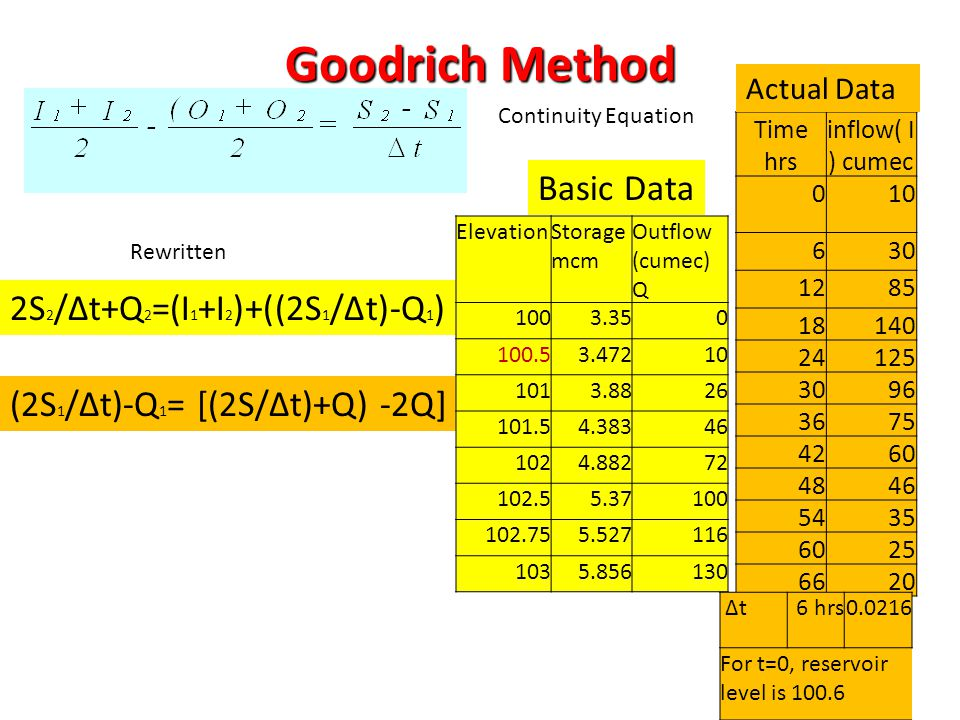 10 Goodrich Method Continuity Equation Rewritten 2S 2 /∆t+Q 2 =(I 1 +I 2 )+((2S 1 /∆t)-Q 1 ) (2S 1 /∆t)-Q 1 = [(2S/∆t)+Q) -2Q] ElevationStorage mcm Ou