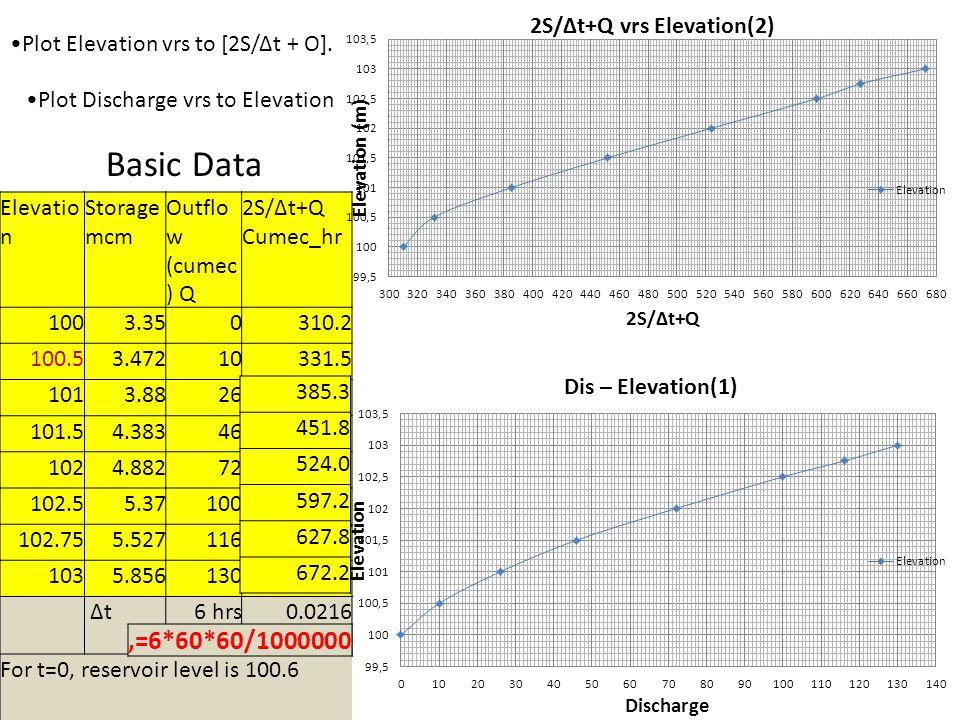Elevatio n Storage mcm Outflo w (cumec ) Q 2S/∆t+Q Cumec_hr 1003.350310.2 100.53.47210331.5 1013.8826 101.54.38346 1024.88272 102.55.37100 102.755.527