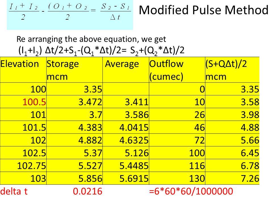 Modified Pulse Method ElevationStorage mcm AverageOutflow (cumec) (S+Q∆t)/2 mcm 1003.35 0 100.53.4723.411103.58 1013.73.586263.98 101.54.3834.0415464.