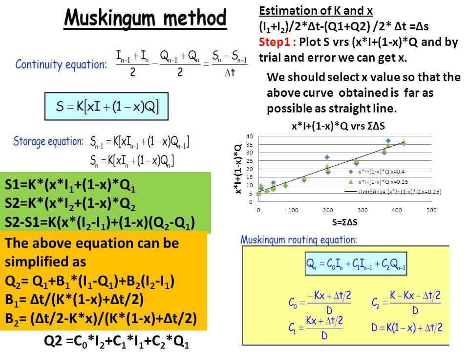 Estimation of K and x (I 1 +I 2 )/2*∆t-(Q1+Q2) /2* ∆t =∆s Step1 : Plot S vrs (x*I+(1-x)*Q and by trial and error we can get x. We should select x valu