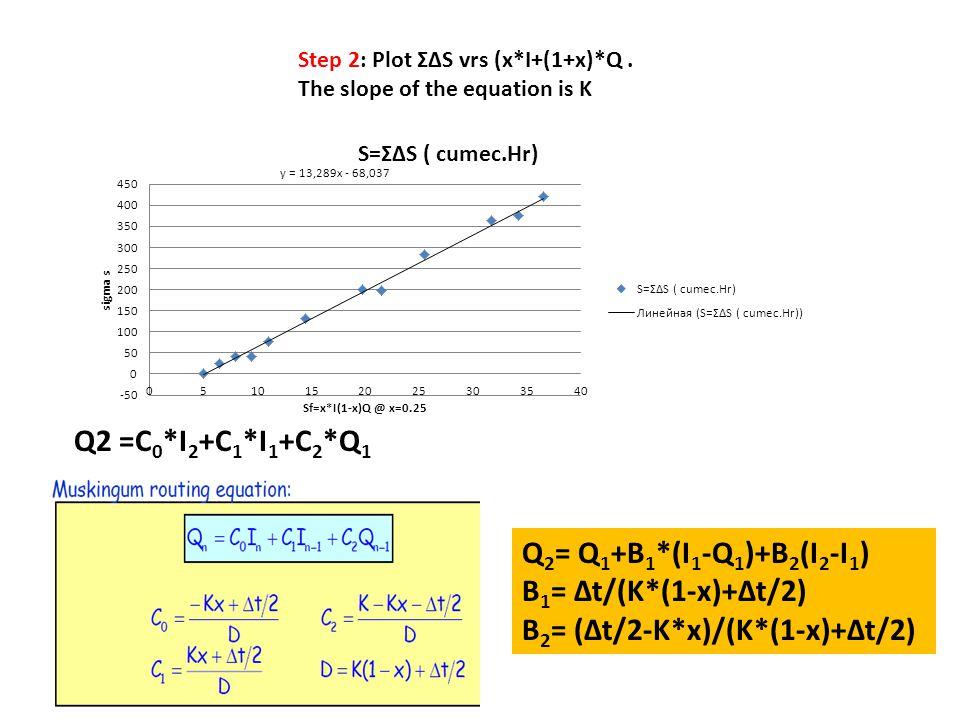 Step 2: Plot Σ∆S vrs (x*I+(1+x)*Q. The slope of the equation is K Q2 =C 0 *I 2 +C 1 *I 1 +C 2 *Q 1 Q 2 = Q 1 +B 1 *(I 1 -Q 1 )+B 2 (I 2 -I 1 ) B 1 = ∆