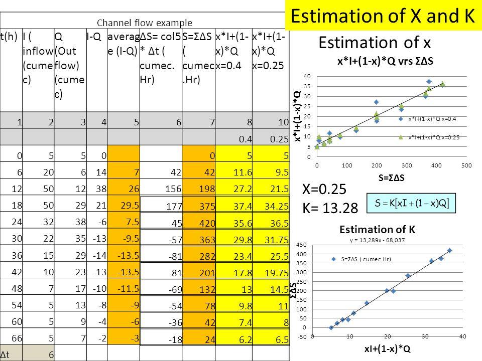 Channel flow example t(h)I ( inflow (cume c) Q (Out flow) (cume c) I-Qaverag e (I-Q) ∆S= col5 * ∆t ( cumec. Hr) S=Σ∆S ( cumec.Hr) x*I+(1- x)*Q x=0.4 x
