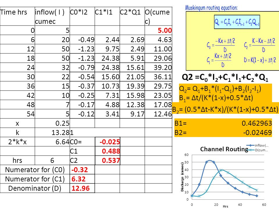 Time hrsinflow( I ) cumec C0*I2C1*I1C2*Q1O(cume c) 05 5.00 620-0.492.442.694.63 1250-1.239.752.4911.00 1850 2432 3022 3615 4210 487 545 x0.25 k13.281