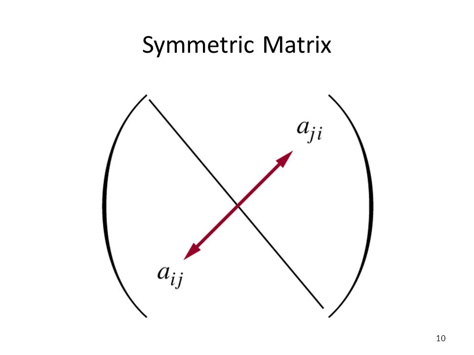Symmetric Matrix 10
