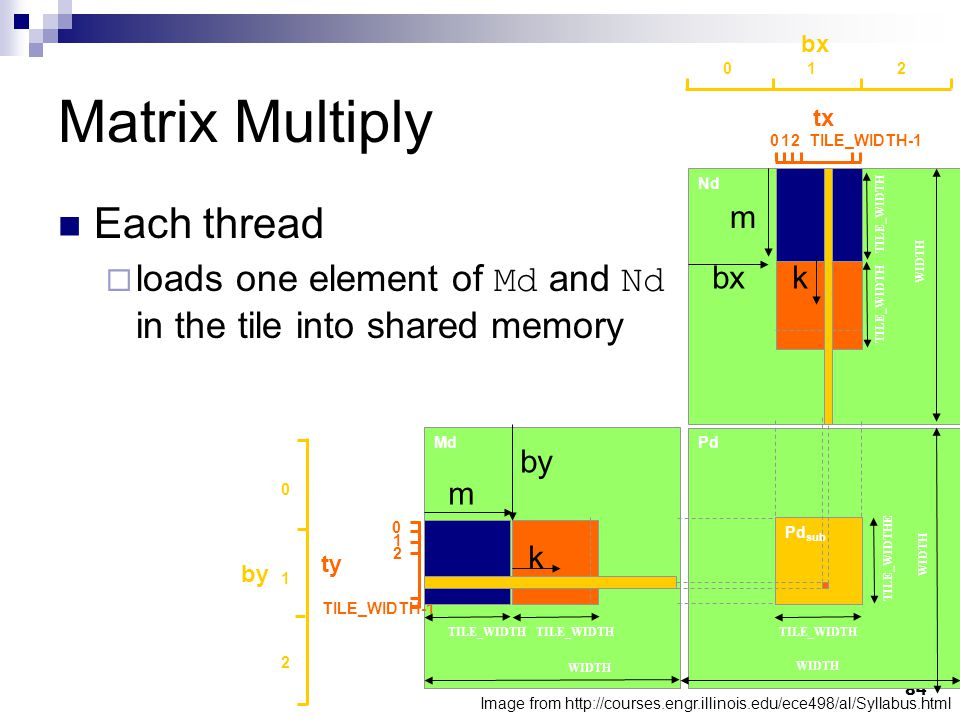 Matrix Multiply Image from http://courses.engr.illinois.edu/ece498/al/Syllabus.html Each thread  loads one element of Md and Nd in the tile into shared memory 84 Md Nd Pd Pd sub TILE_WIDTH WIDTH TILE_WIDTH bx tx 01 TILE_WIDTH-1 2 012 by ty 2 1 0 TILE_WIDTH-1 2 1 0 TILE_WIDTH TILE_WIDTHE WIDTH m kbx by k m
