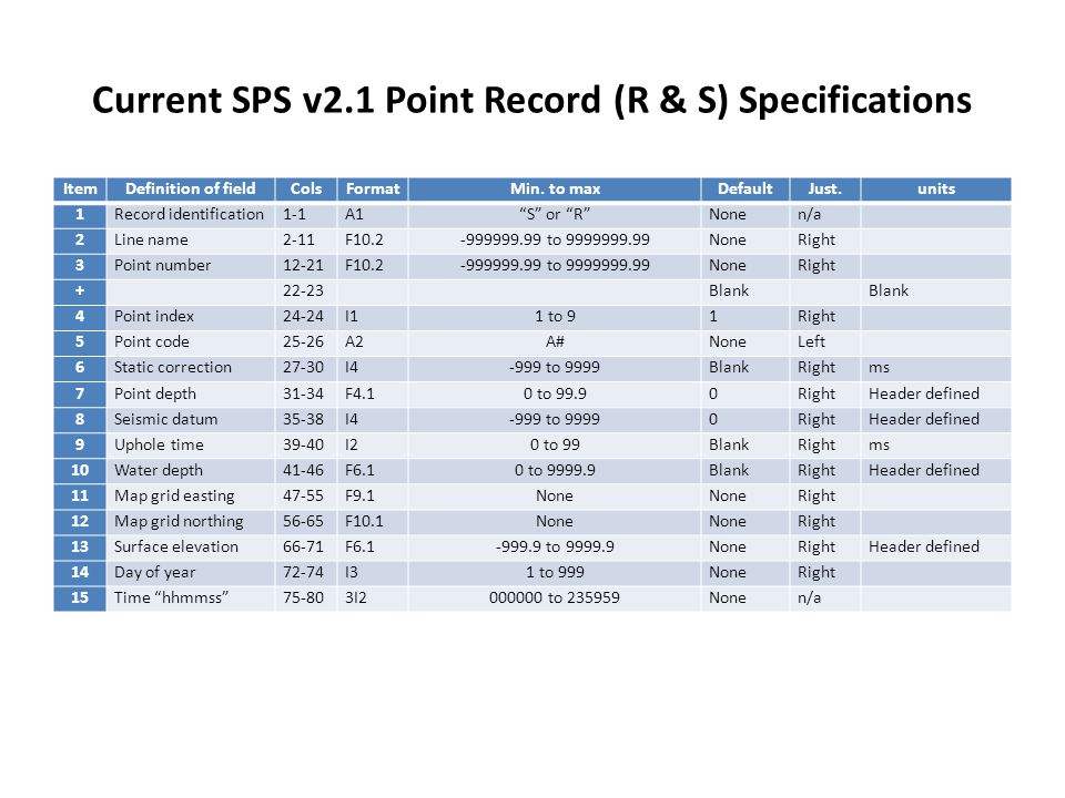 """Current SPS v2.1 Point Record (R & S) Specifications ItemDefinition of fieldColsFormatMin. to maxDefaultJust.units 1Record identification1-1A1""""S"""" or """""""