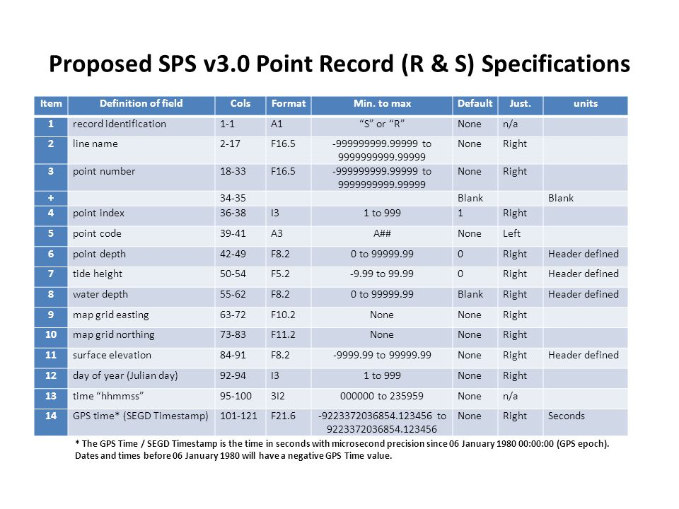 """Proposed SPS v3.0 Point Record (R & S) Specifications ItemDefinition of fieldColsFormatMin. to maxDefaultJust.units 1record identification1-1A1""""S"""" or"""