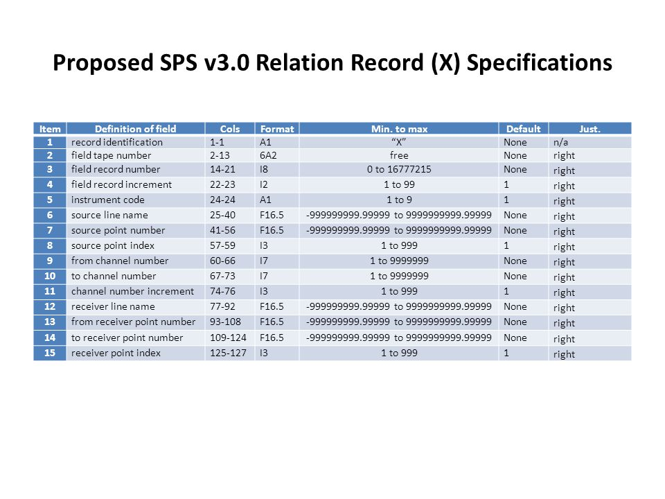 """Proposed SPS v3.0 Relation Record (X) Specifications ItemDefinition of fieldColsFormatMin. to maxDefaultJust. 1record identification1-1A1""""X""""Nonen/a 2f"""