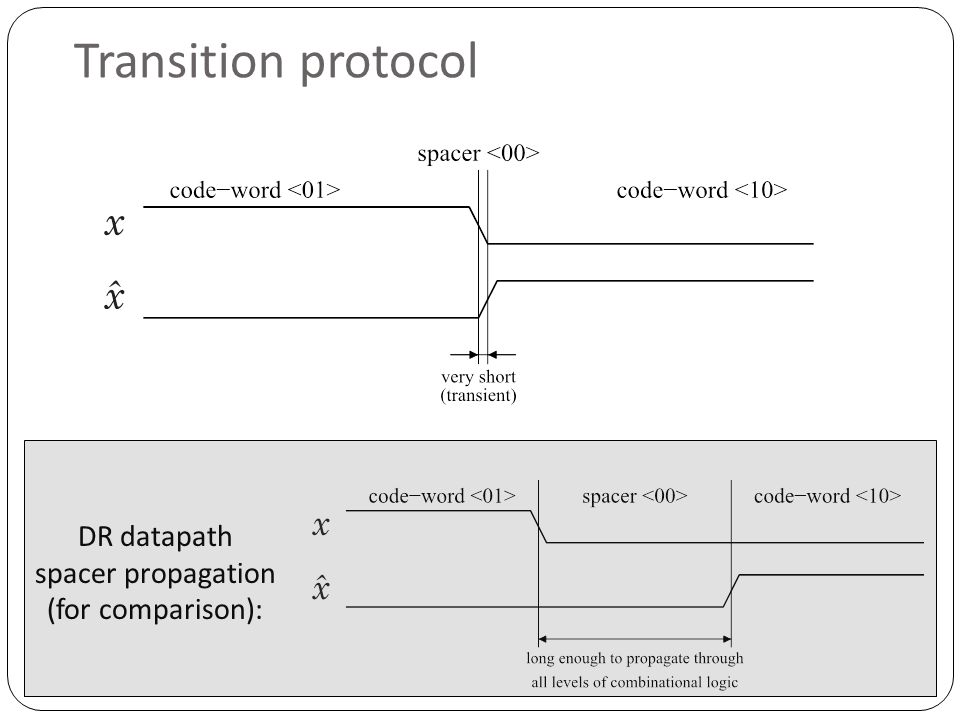 Transition protocol DR datapath spacer propagation (for comparison):
