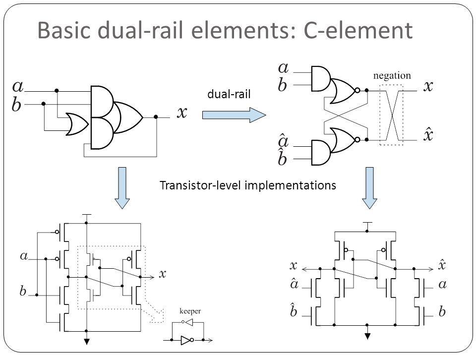 Basic dual-rail elements: C-element dual-rail Transistor-level implementations
