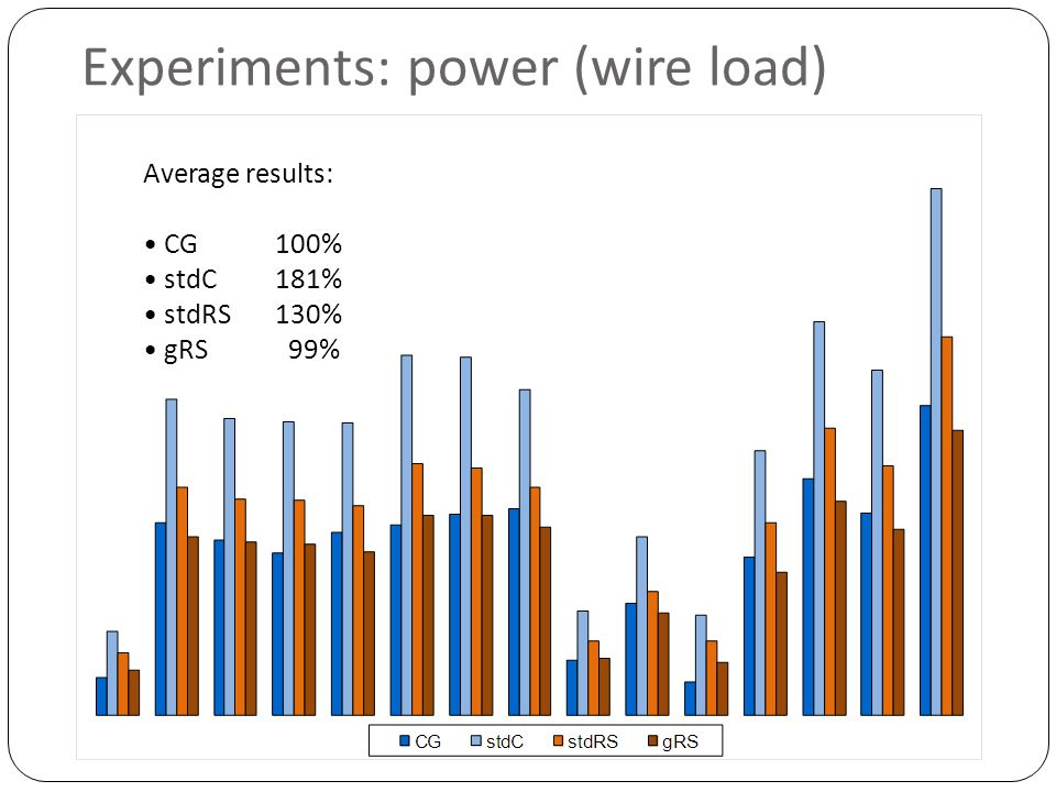 Experiments: power (wire load) Average results: CG 100% stdC 181% stdRS 130% gRS 99%