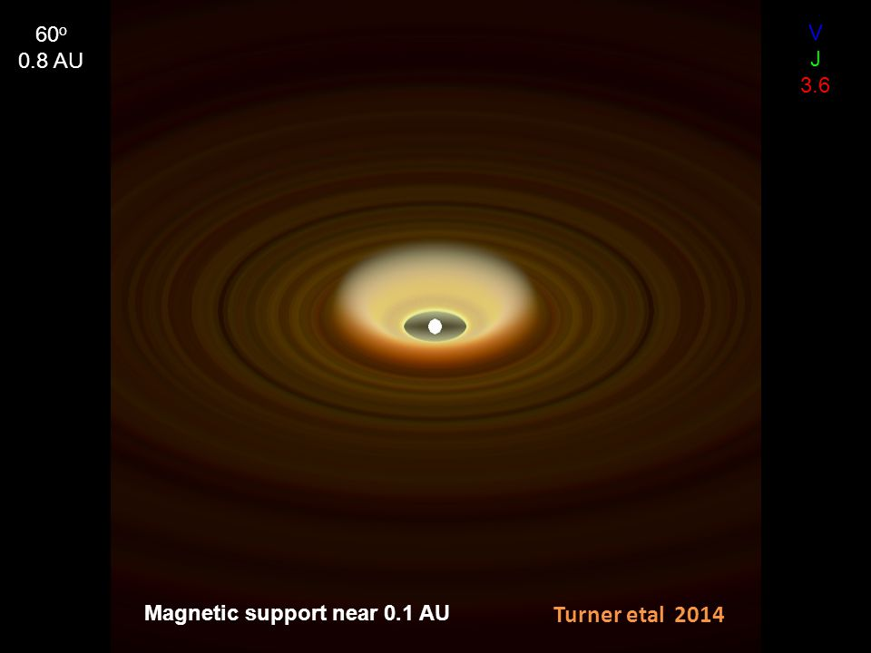 Magnetic support near 0.1 AU V J 3.6 60 o 0.8 AU Turner etal 2014