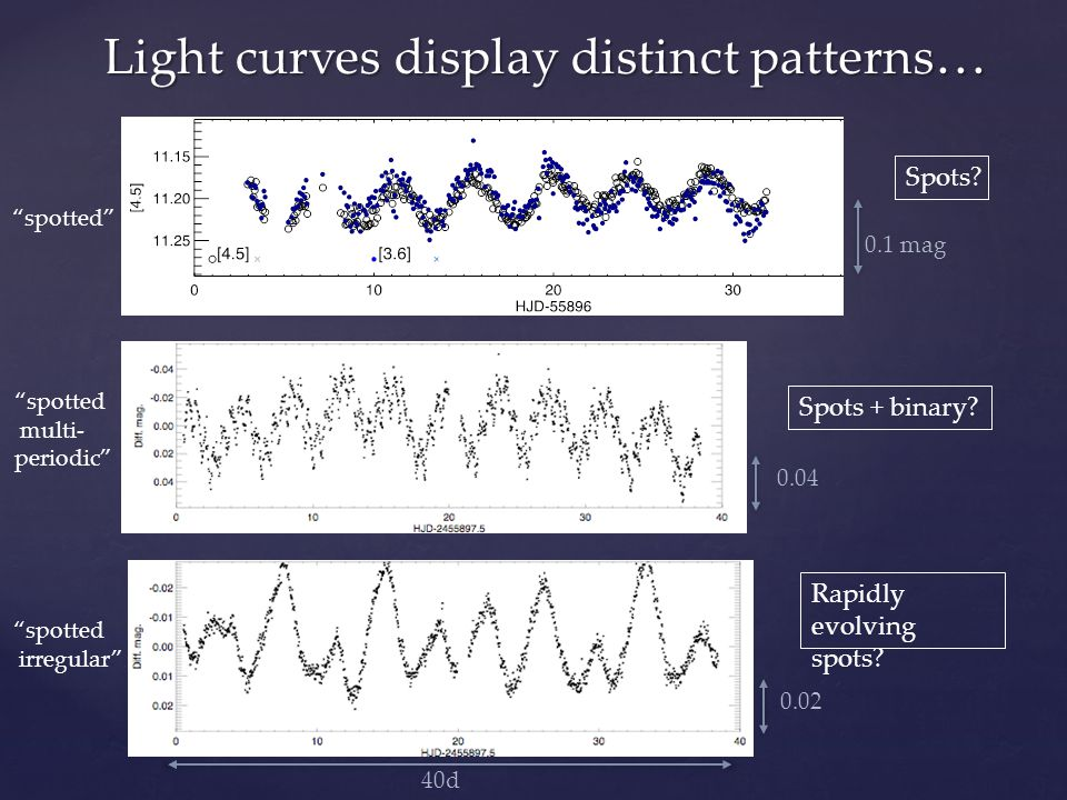 Light curves display distinct patterns … spotted multi- periodic Spots + binary.