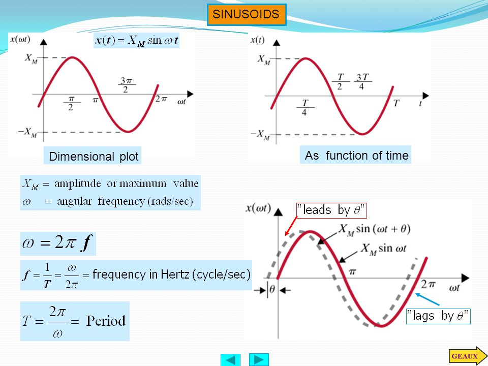 SINUSOIDS Dimensional plot As function of time