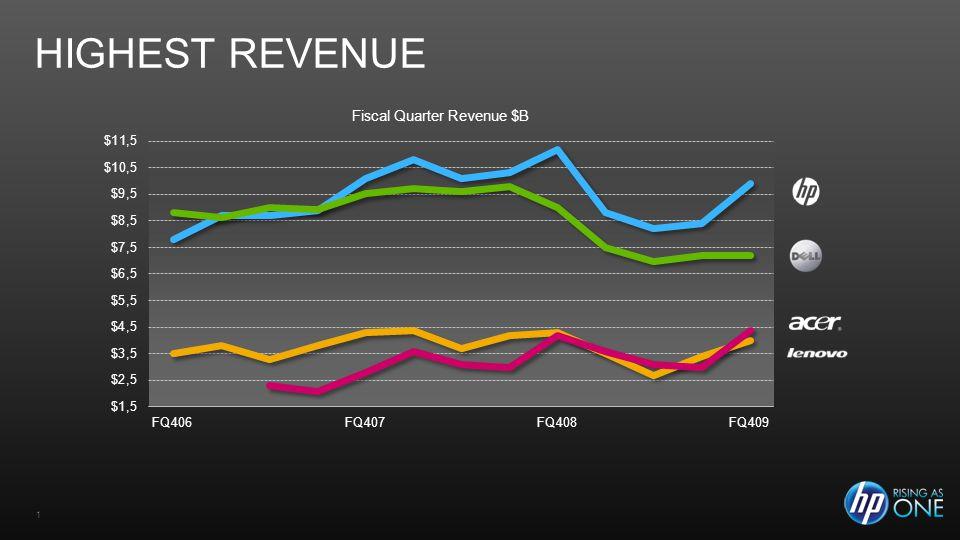 1 HIGHEST REVENUE Fiscal Quarter Revenue $B