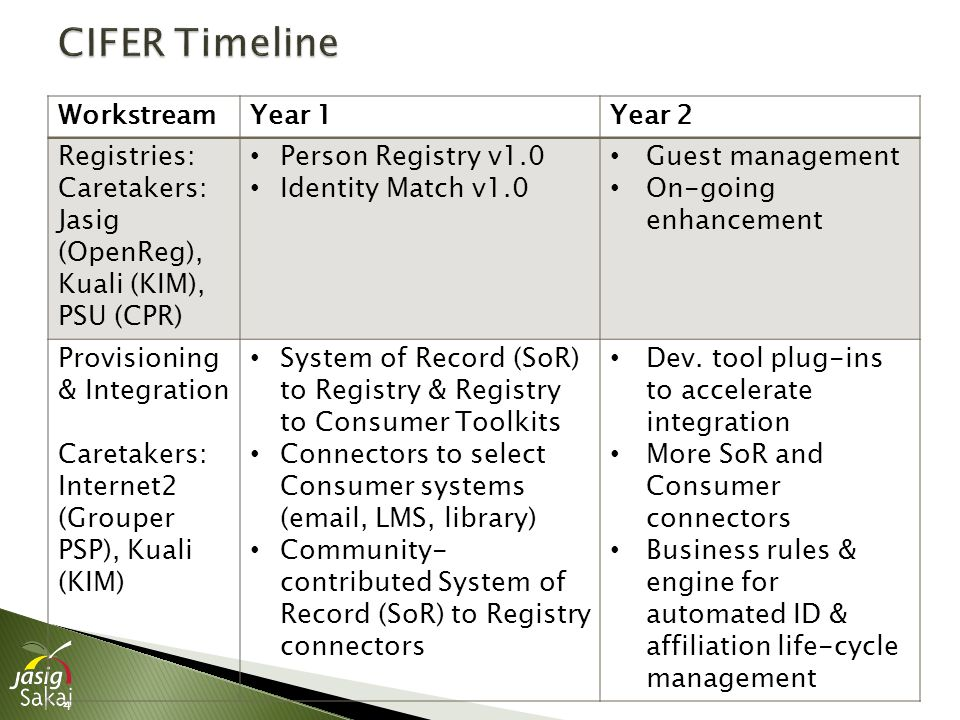 4 WorkstreamYear 1Year 2 Registries: Caretakers: Jasig (OpenReg), Kuali (KIM), PSU (CPR) Person Registry v1.0 Identity Match v1.0 Guest management On-going enhancement Provisioning & Integration Caretakers: Internet2 (Grouper PSP), Kuali (KIM) System of Record (SoR) to Registry & Registry to Consumer Toolkits Connectors to select Consumer systems (email, LMS, library) Community- contributed System of Record (SoR) to Registry connectors Dev.
