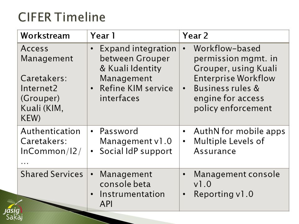 5 WorkstreamYear 1Year 2 Access Management Caretakers: Internet2 (Grouper) Kuali (KIM, KEW) Expand integration between Grouper & Kuali Identity Management Refine KIM service interfaces Workflow-based permission mgmt.