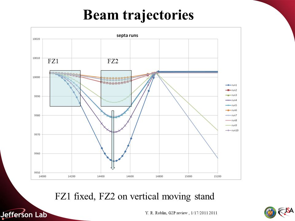 Y. R. Roblin, G2P review, 1/17/2011 2011 Beam trajectories FZ1 fixed, FZ2 on vertical moving stand FZ2 FZ1