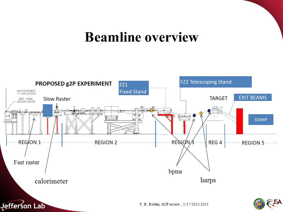 Y. R. Roblin, G2P review, 1/17/2011 2011 Beamline overview bpms harps calorimeter Fast raster