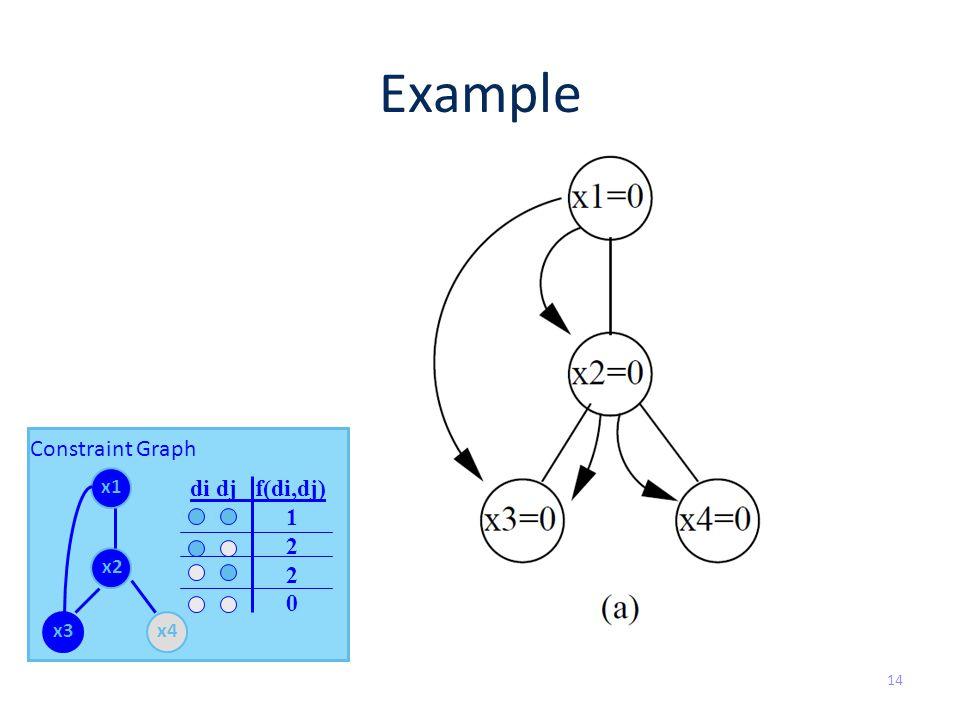Example 14 Constraint Graph x1 x2 x3x4 di dj f(di,dj) 1 2 0
