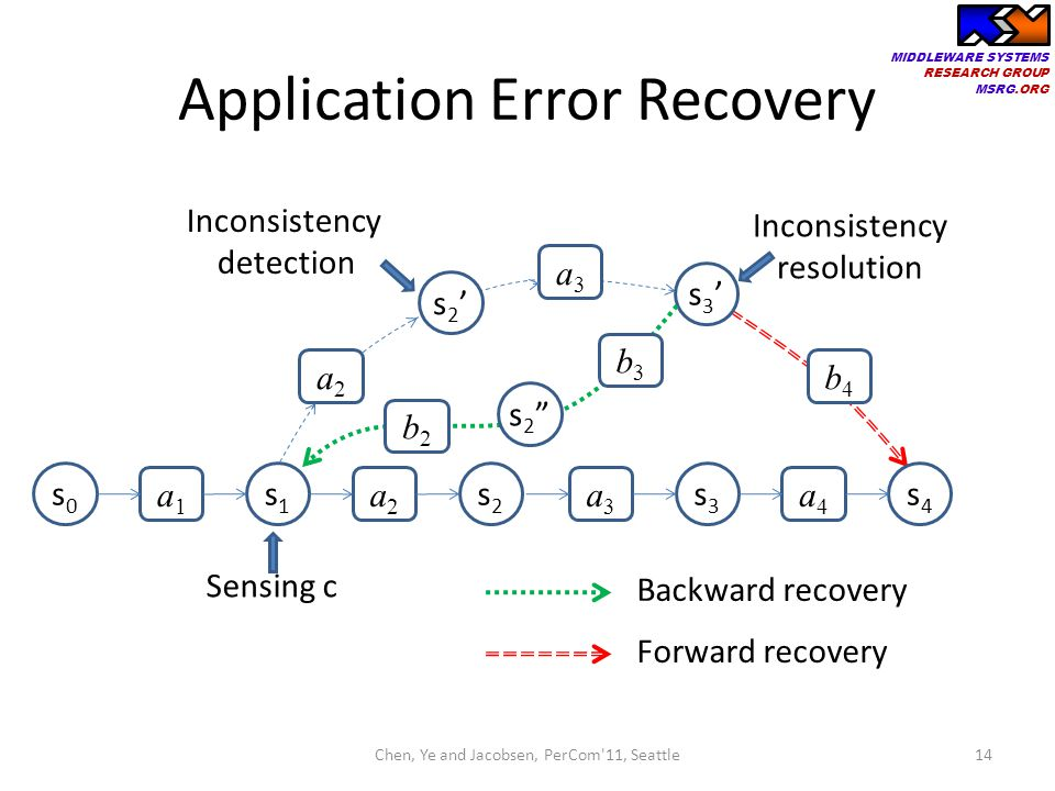 MIDDLEWARE SYSTEMS RESEARCH GROUP MSRG.ORG Application Error Recovery 14 Inconsistency resolution s0s0 s2s2 a1a1 a2a2 s1s1 s3s3 a3a3 s4s4 a4a4 Sensing