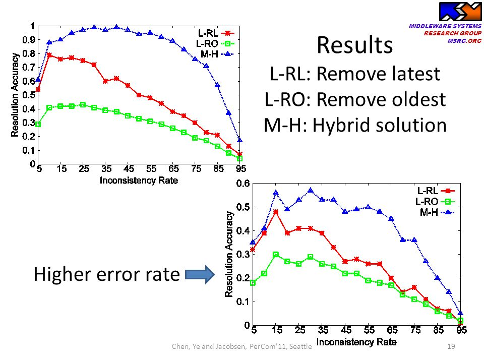 MIDDLEWARE SYSTEMS RESEARCH GROUP MSRG.ORG 19 Results L-RL: Remove latest L-RO: Remove oldest M-H: Hybrid solution Higher error rate Chen, Ye and Jaco
