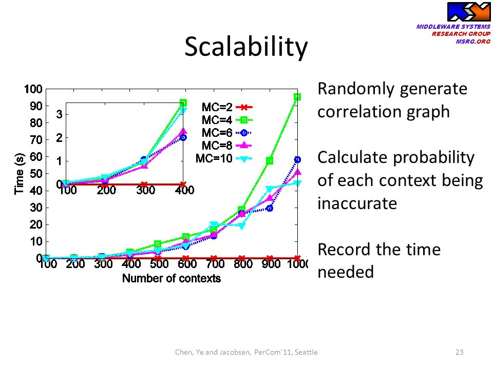 MIDDLEWARE SYSTEMS RESEARCH GROUP MSRG.ORG Scalability 23 Randomly generate correlation graph Calculate probability of each context being inaccurate R