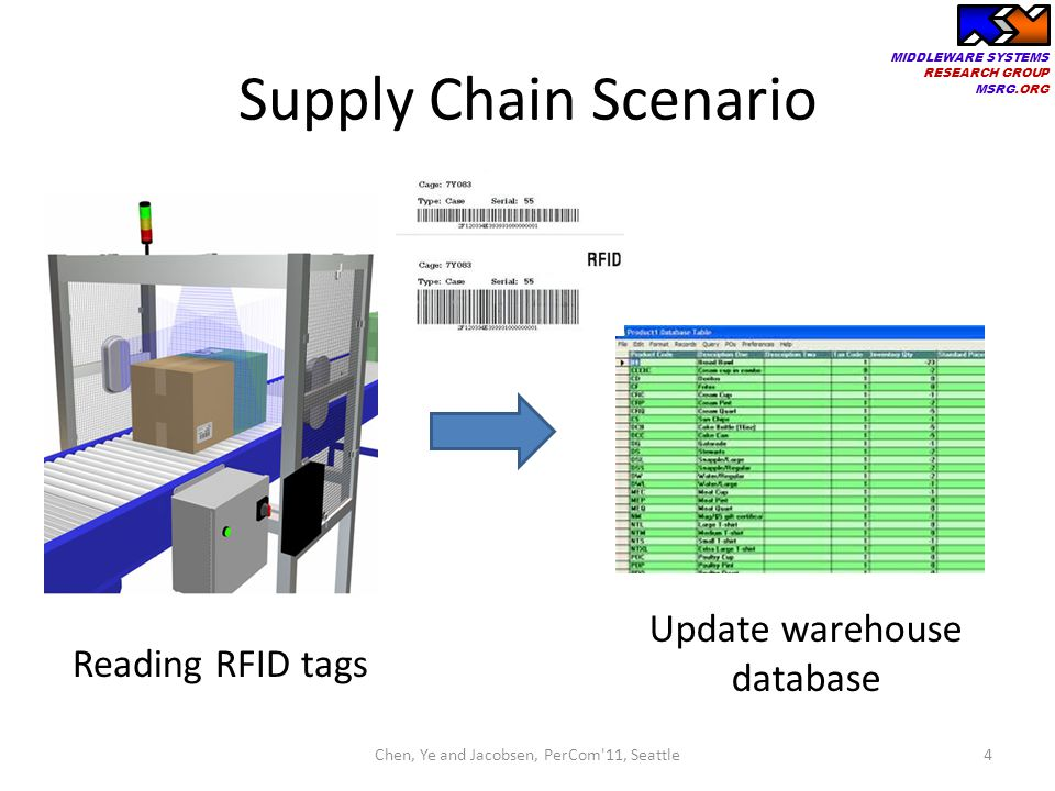 MIDDLEWARE SYSTEMS RESEARCH GROUP MSRG.ORG Supply Chain Scenario 4Chen, Ye and Jacobsen, PerCom'11, Seattle Reading RFID tags Update warehouse databas
