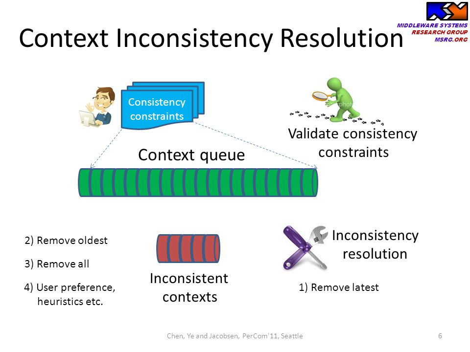 MIDDLEWARE SYSTEMS RESEARCH GROUP MSRG.ORG Context Inconsistency Resolution 6Chen, Ye and Jacobsen, PerCom'11, Seattle Context queue Consistency const