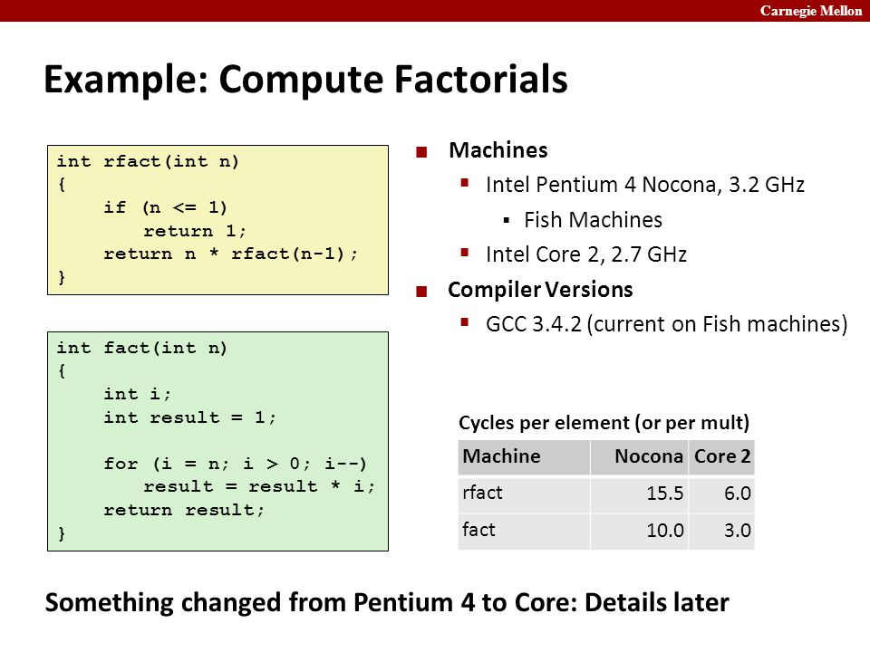 Carnegie Mellon Example: Compute Factorials Machines  Intel Pentium 4 Nocona, 3.2 GHz  Fish Machines  Intel Core 2, 2.7 GHz Compiler Versions  GCC 3.4.2 (current on Fish machines) int rfact(int n) { if (n <= 1) return 1; return n * rfact(n-1); } int fact(int n) { int i; int result = 1; for (i = n; i > 0; i--) result = result * i; return result; } MachineNoconaCore 2 rfact 15.56.0 fact10.03.0 Cycles per element (or per mult) Something changed from Pentium 4 to Core: Details later